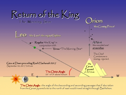 great pyramid and the return of the King Christ angle