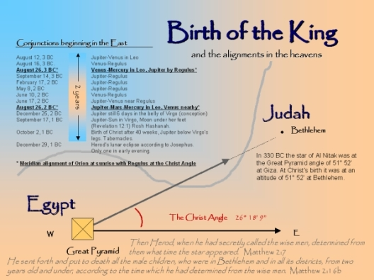 pyramid graphic of the birth of the King