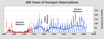 sunspot activity