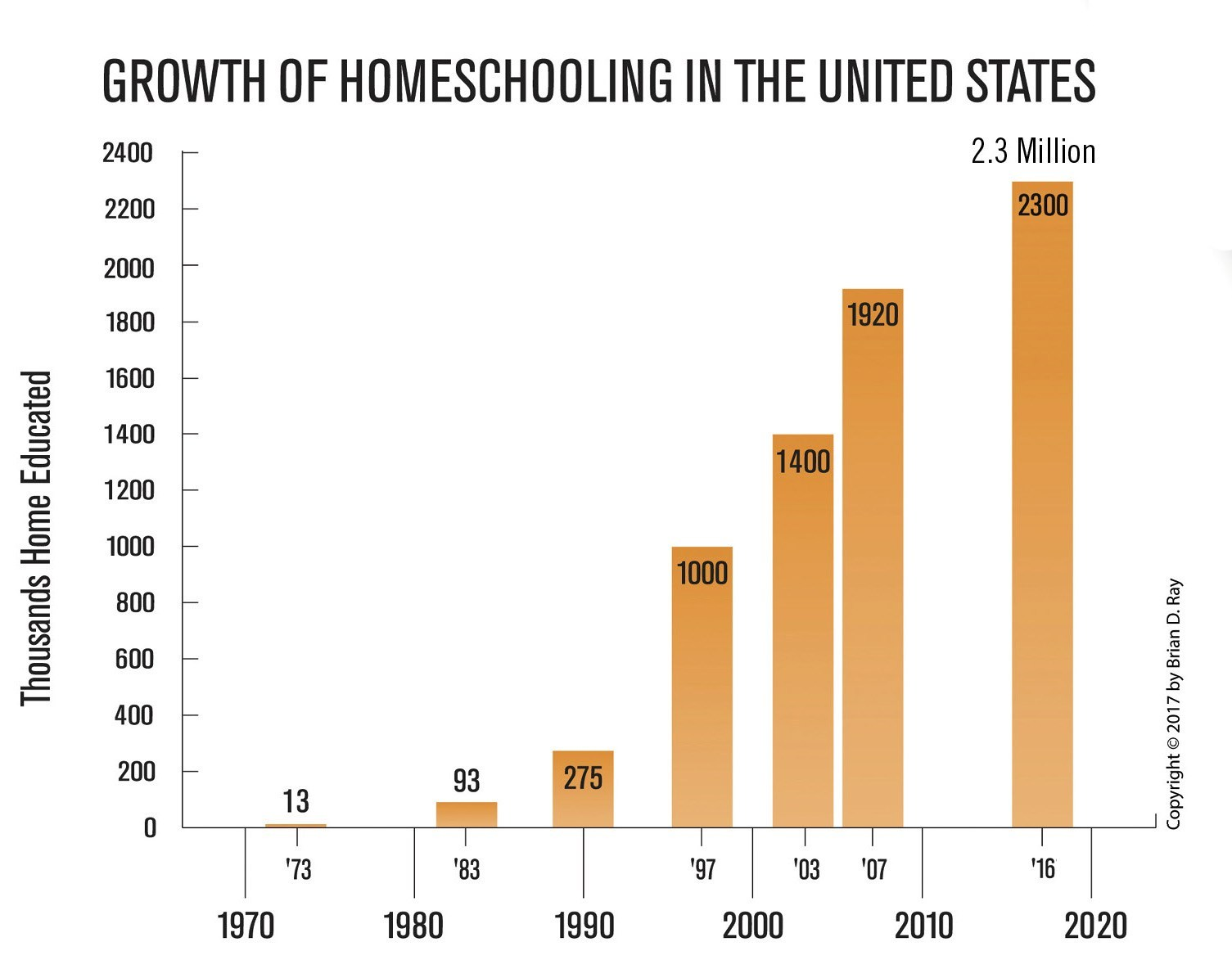 homeschooling growth